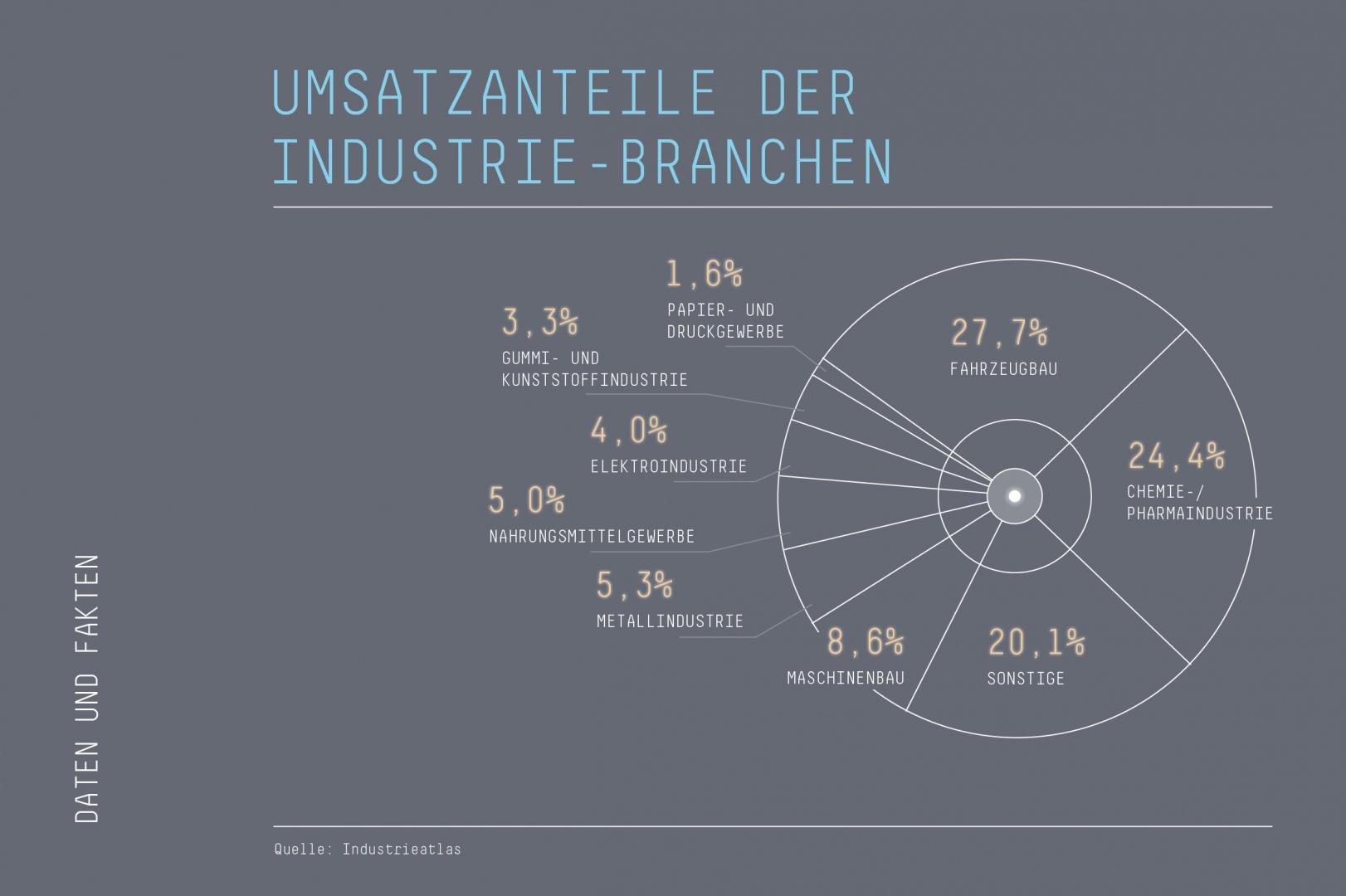 09_DB_Schenker_Kreisdiagramm_stat